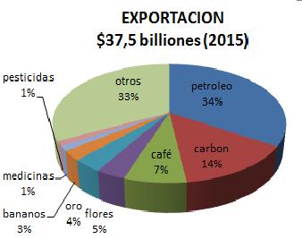 exportacion colombia 2015